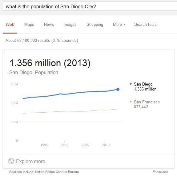 population of san diego-city