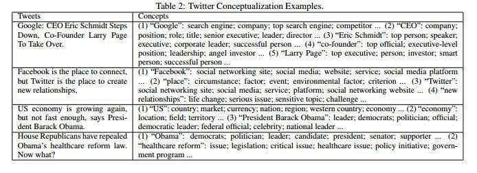 A breakdown of concepts that appear in specific tweets, according to the Probase knowledge base