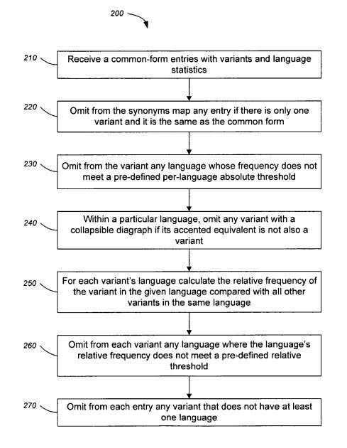 query language patent flowchart