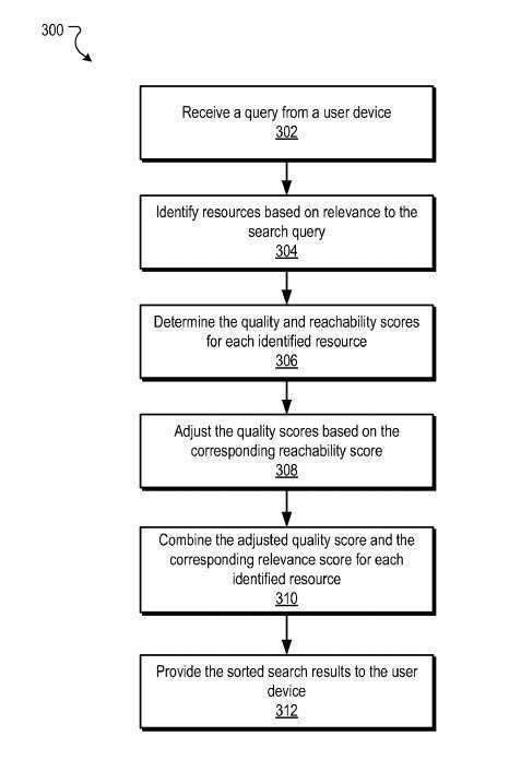 reachability scores