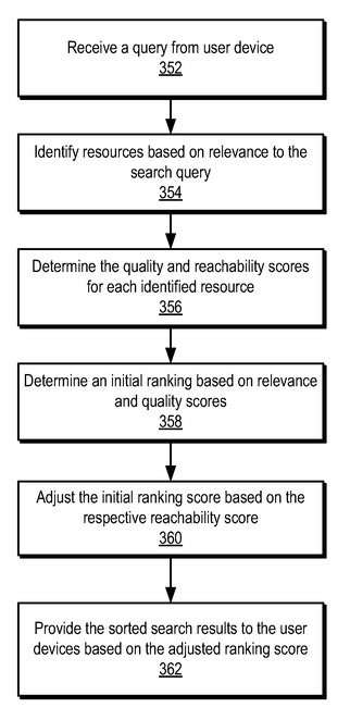 Initial Rankings Changed by Reachability Scores