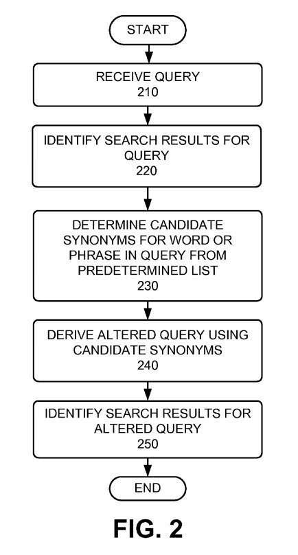 More Ways Search Engine Synonyms Might be Used to Rewrite Queries
