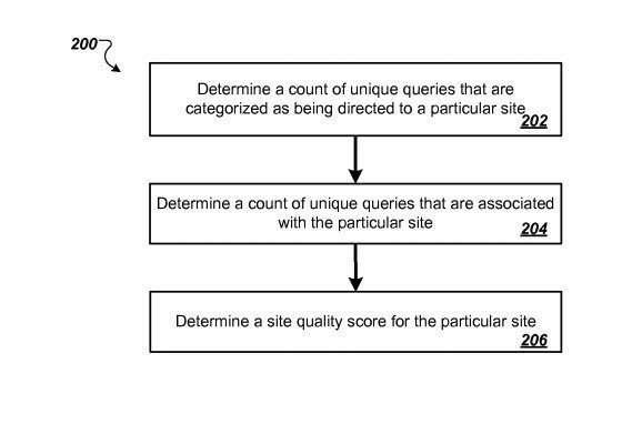 site quality score