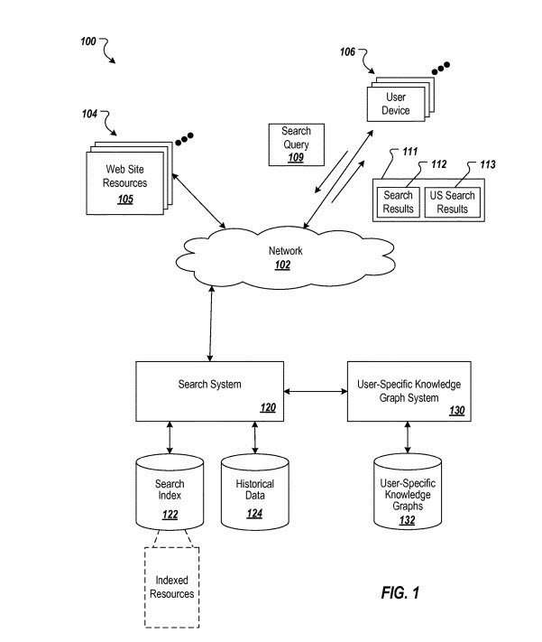 user-specific Knowledge graph system