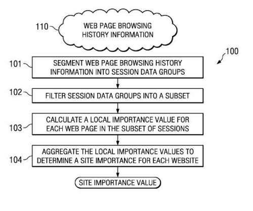 web browsing history