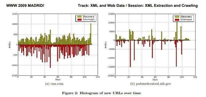 XML Sitemaps Help Index Fresh Content Quicker