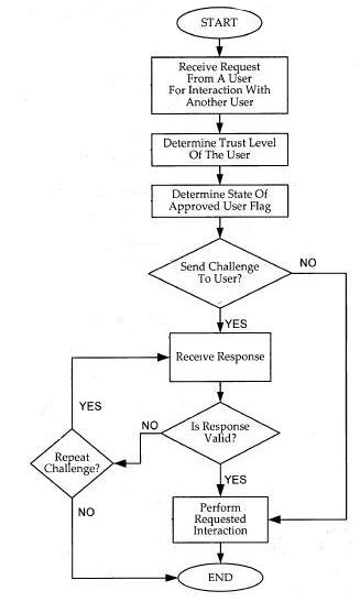 A flowchart showing a request for interaction from another Facebook user and a determination of trust.
