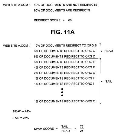 Screen shot from the bounce pad patent showing calculation of redirect score and spam score to determine whether a site is a bounce pad.