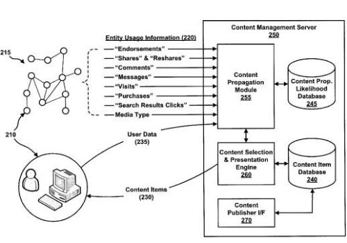 A screenshot from the patent showing how entity usage information might be collected.
