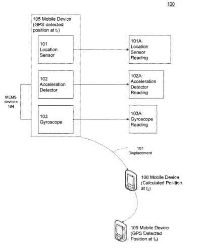A flowchart from the Mobile Location Detection patent showing that MEMS sensors will influence the measure of a location taken from a GPS device.