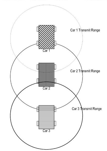 An image from the patent showing transmission zones around three cars, showing their range of information sharing.