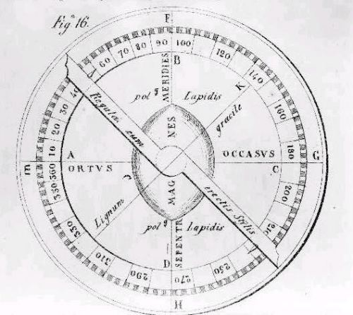 An image of a mariner's compass from the Library of Congress.
