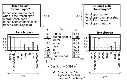 Google co-occurrence comparing terms for 'french open' and 'frenchopen'.