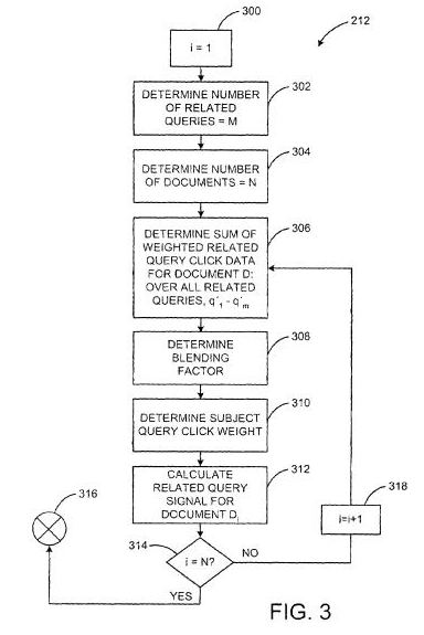 A Google patent image from Methods and systems for improving a search ranking using related queries showing how related previous queries might be identified and weighted based upon click data.