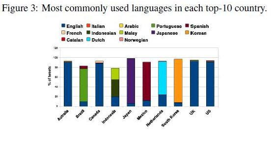 Languages used in Tweets by people in the most active countries to use Twitter from a Yahoo Study.