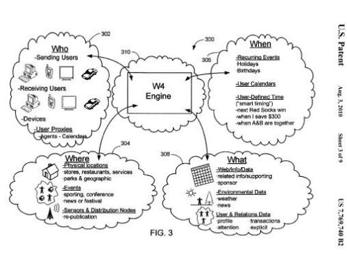 An illustration from the Yahoo patent showing examples of Who, What, When, and Where information that might be collected under Yahoo's Communication Network